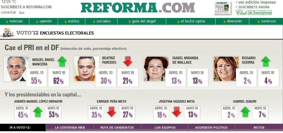 Encuesta de Reforma en la capital