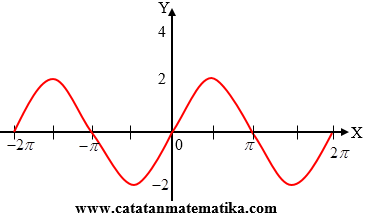 Soal Amplitudo Trigonometri Matematika Grafik