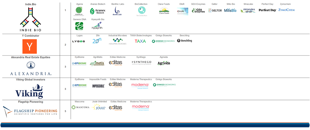 The Most Active Investors In Synthetic Biology Startups Start Up Biology Investors
