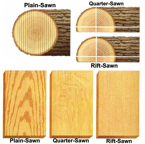 A Helpful Illustration Of The Difference Between How To Identify Flat Sawn Vs Rift Sawn Vs Quarter Saw Woodworking Crafts Woodworking Wood Working Gifts