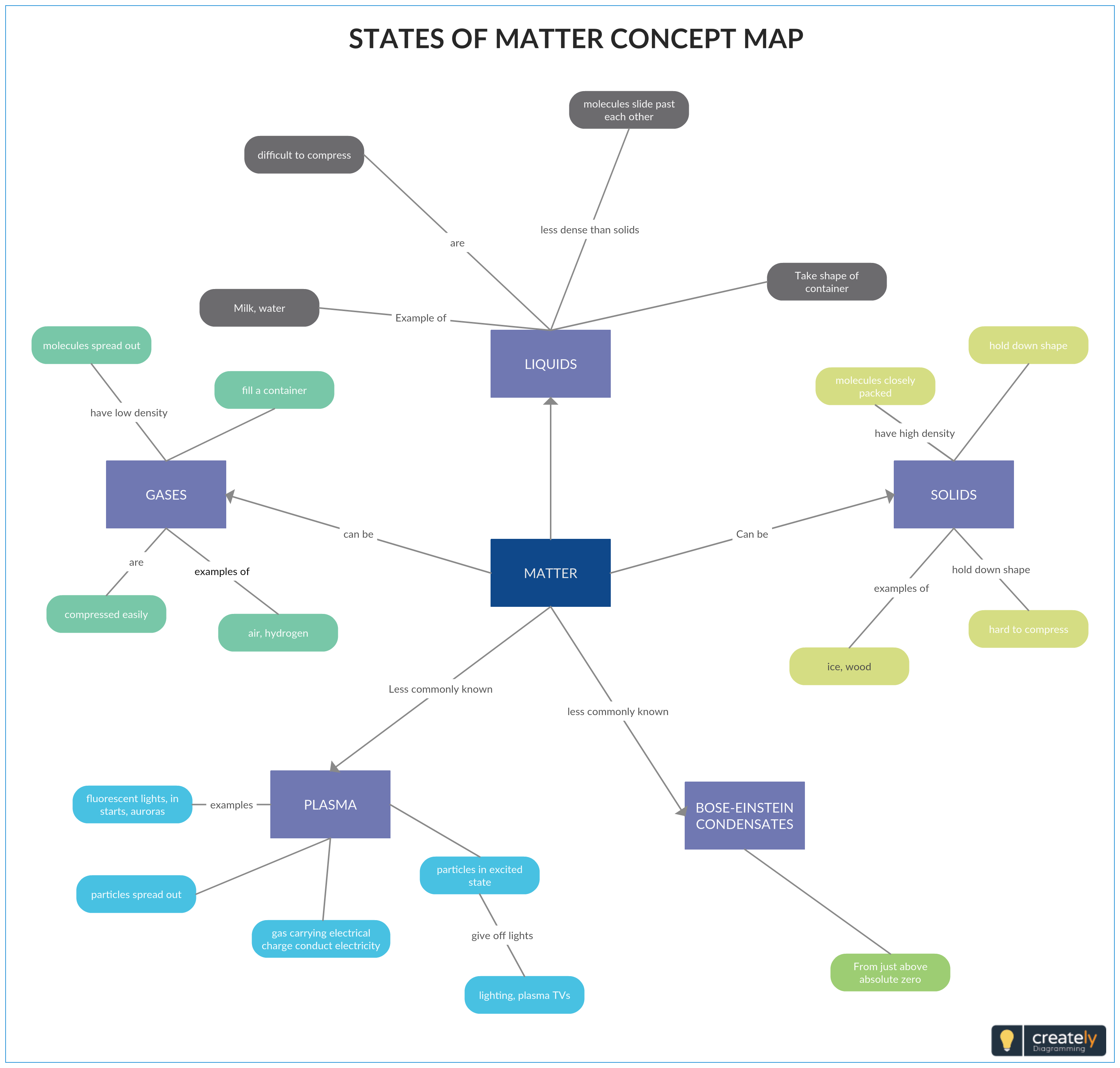 Concept Map Diagram.States Of Matter Concept Map Concept Map Showing The Classical