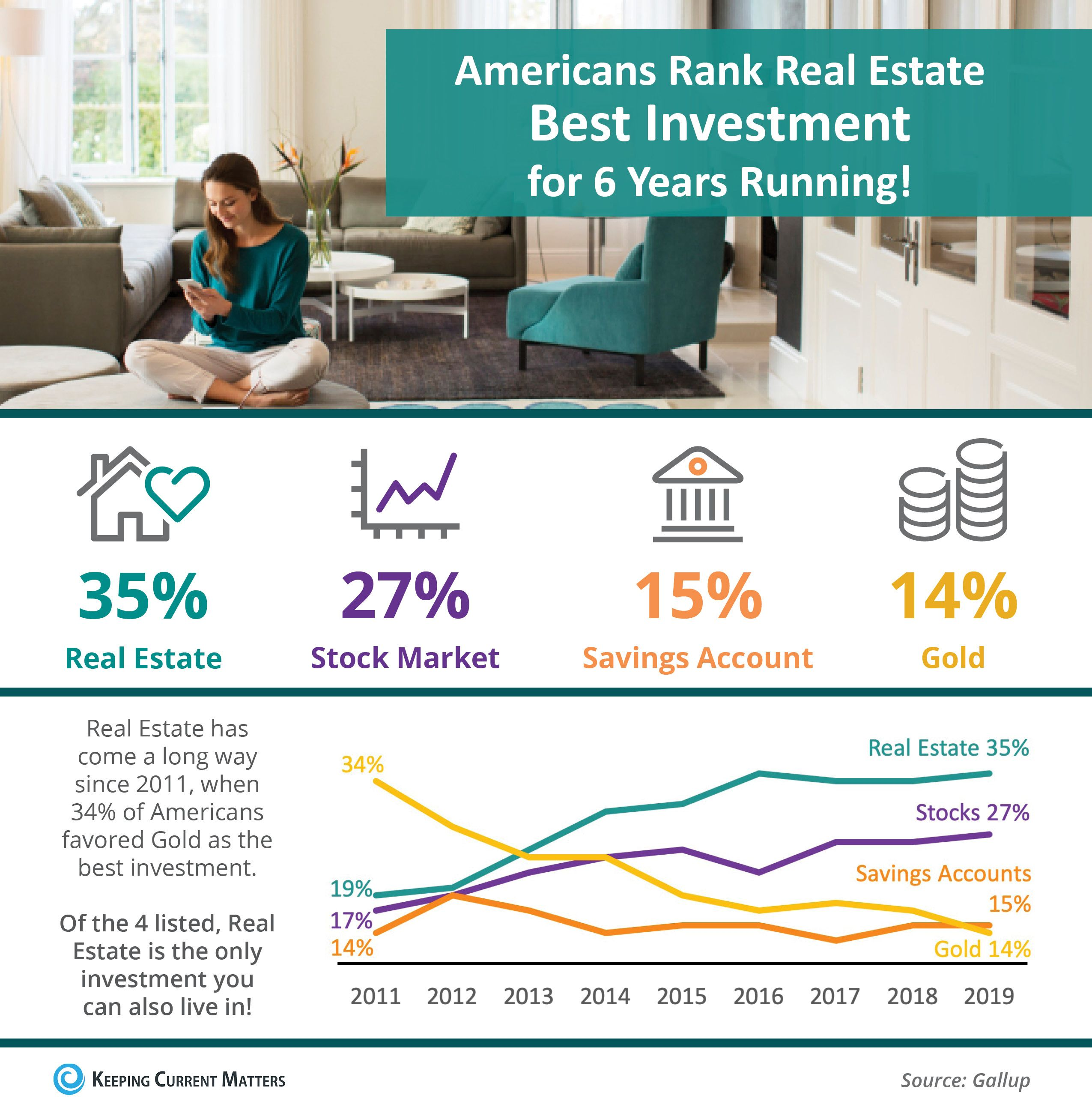 Americans Rank Real Estate Best Investment For 6 Years Running Infographic Investing Best Investments Real Estate Tips