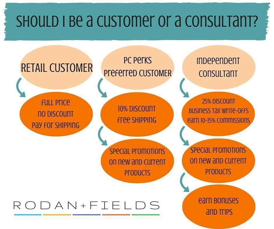 Ways to Buy R+F: There are 3 ways to purchase Rodan+Fields ...