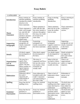 Thesis Statements Examples For Argumentative Essays A  Level Rubric For Essay Writing Includes The Following Areas For  Grading Introductionthesis Statement Supporting Paragraphs Details  Organi High School Graduation Essay also Importance Of English Essay A  Level Rubric For Essay Writing Includes The Following Areas  Example Of A Thesis Statement For An Essay
