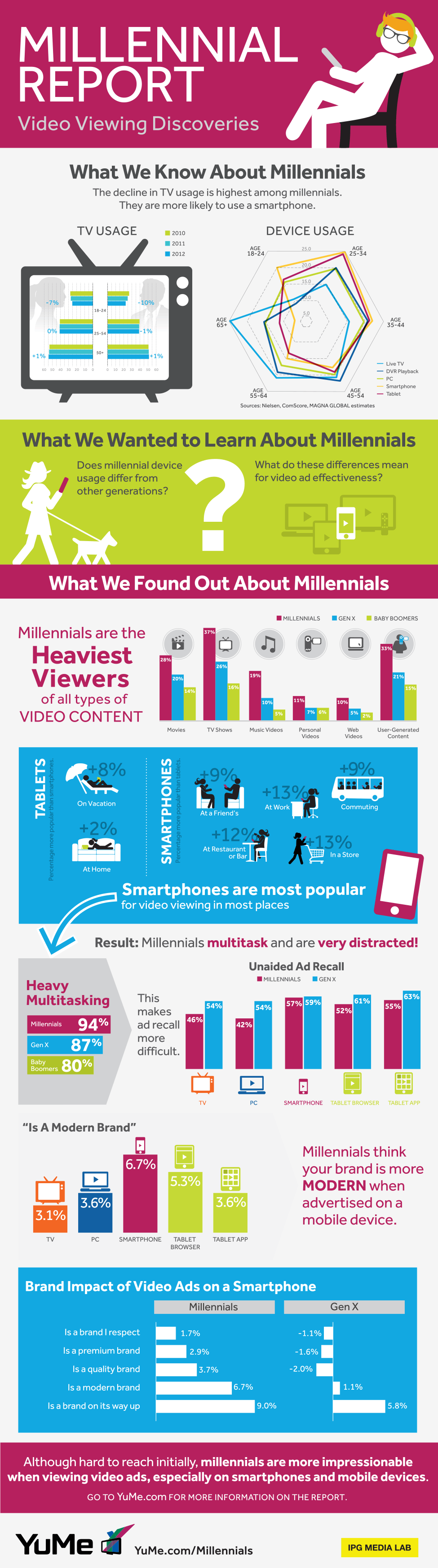 INFOGRAPHIC: Millennials Watch Way More Video Than Anyone