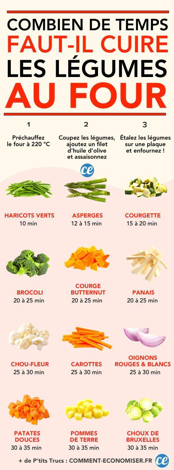Le guide des temps de cuisson des légumes au four pour réussir vos recettes