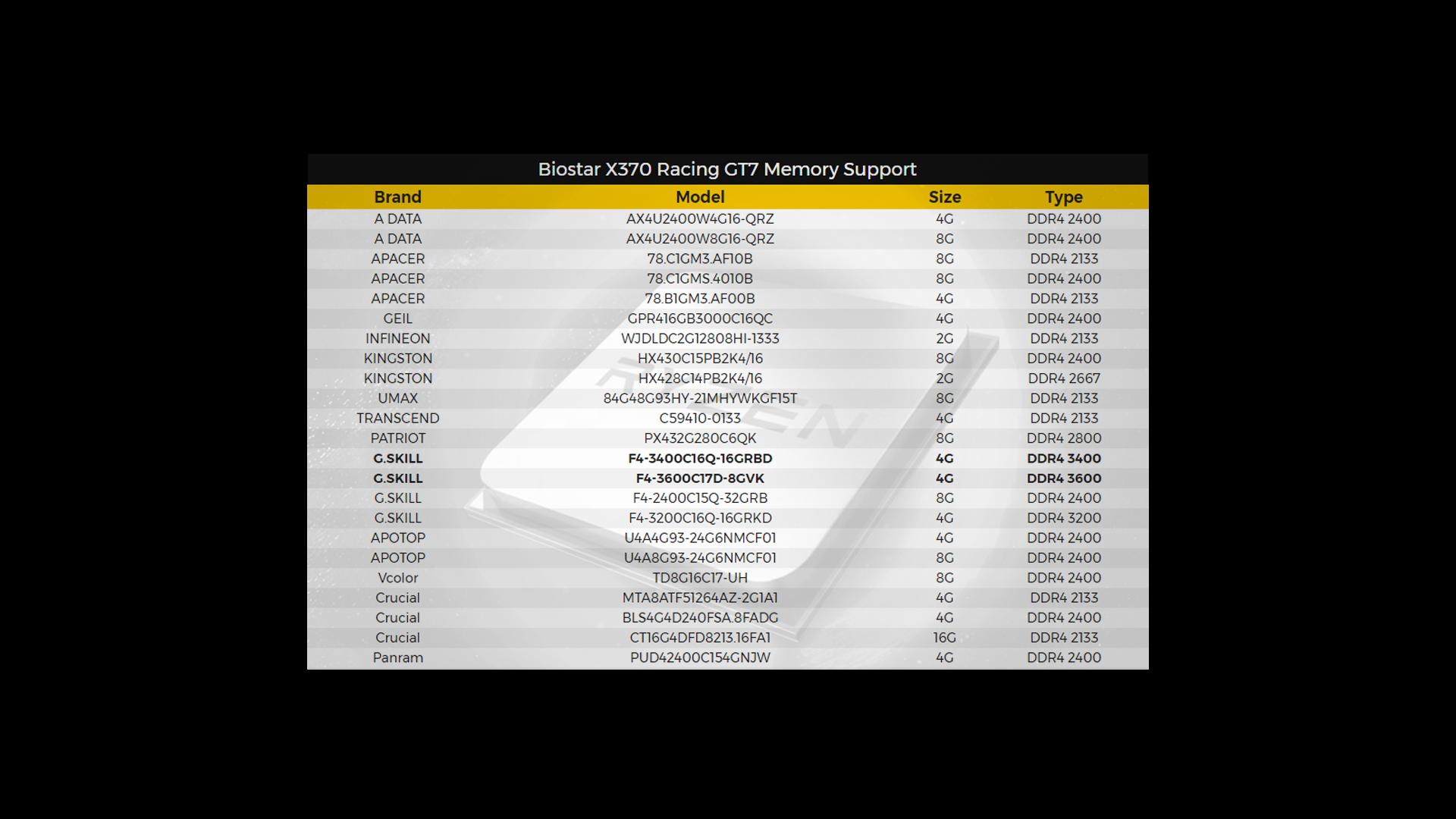Soporte de memorias de: Biostar X370 Racing GT7 | BIOSTAR