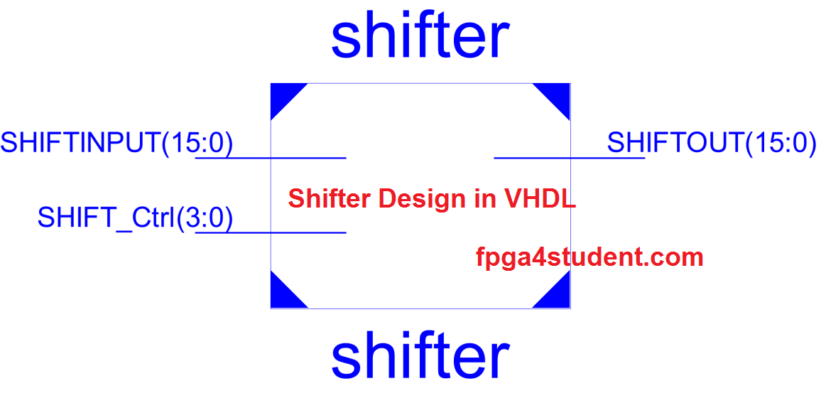 Shifter Design in VHDL, VHDL code for Shifter with Testbench