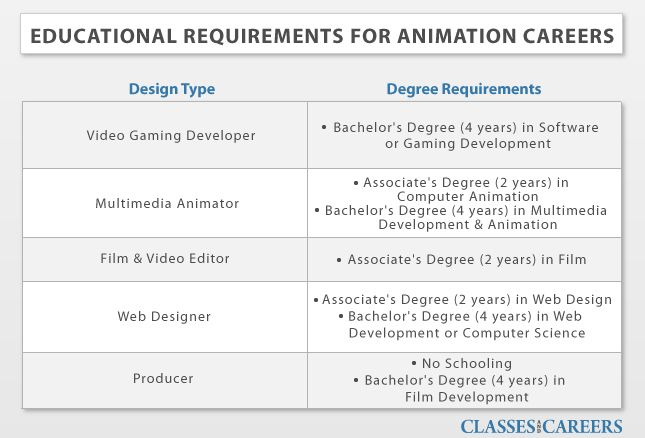 education requirement for animation careers  animation  education  requirement