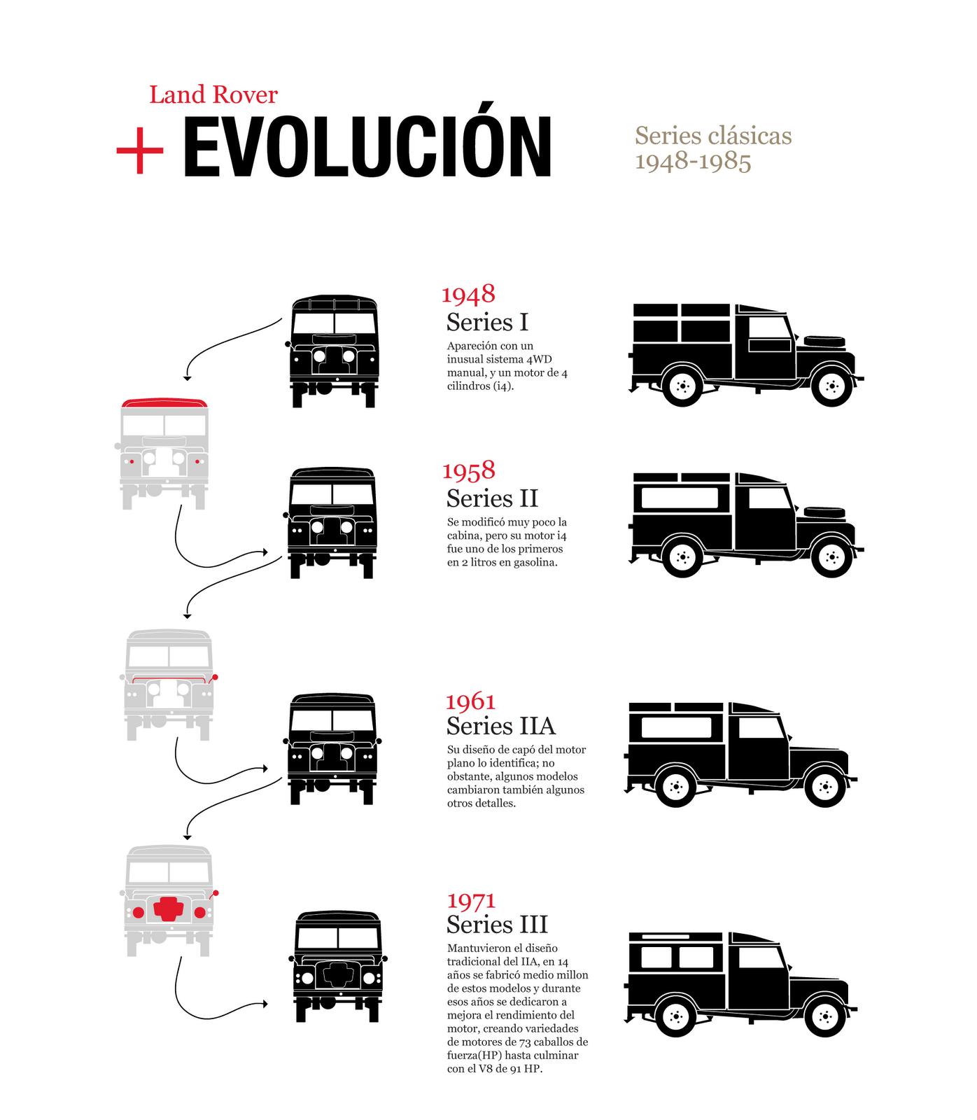 land rover evolution 1948