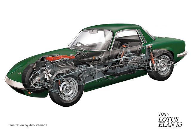 Sketchbook historic cars Pictures: Le inglesi ai raggi X - Jiro Yamada