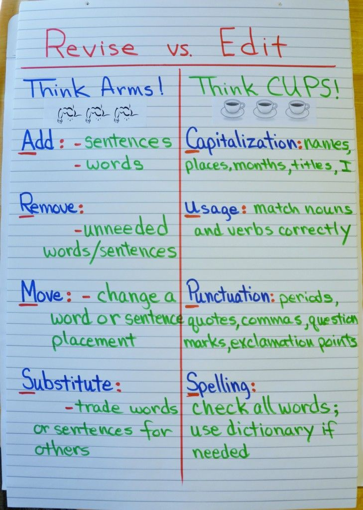 essay writing acronyms