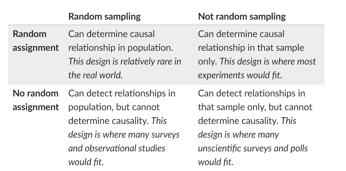 Statistics Random Sampling Random Assignment Population Sample Causal Correlation Probability Math Observational Study Statistics [ 697 x 1411 Pixel ]