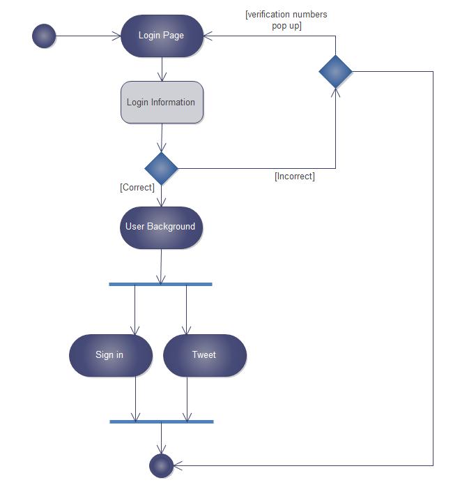 Uml diagram start electrical drawing wiring diagram microblog uml activity uml diagram pinterest diagram rh pinterest co uk staruml activity diagram staruml diagram ccuart Gallery