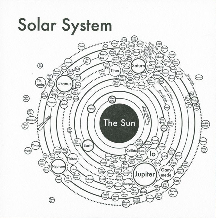 Solar System Map 8x8 letterpress. Cool outer space poster ...