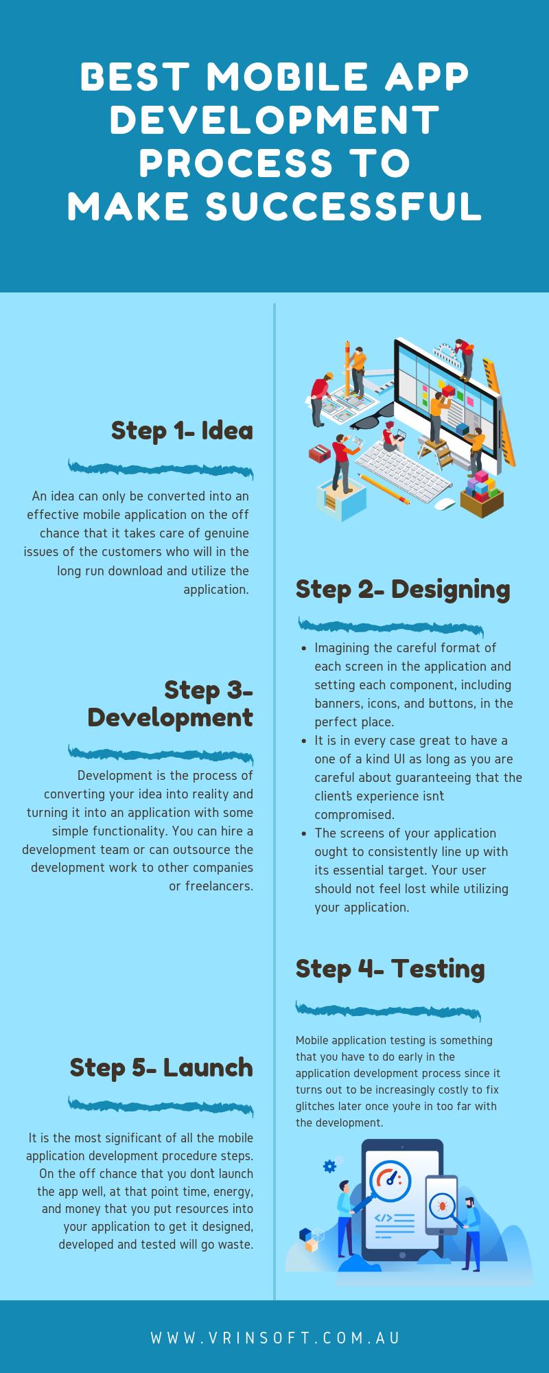 Best Mobile App Development Process to Make Successful