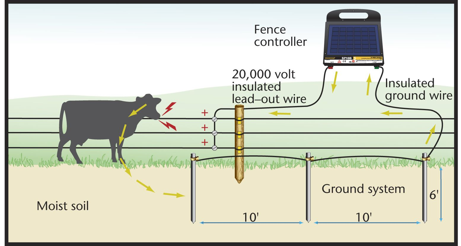the importance of electric fencing Simple guide to understanding modern electric fencing, how it works, safety requirements and regulations  consequently the ground is just an important part of the .