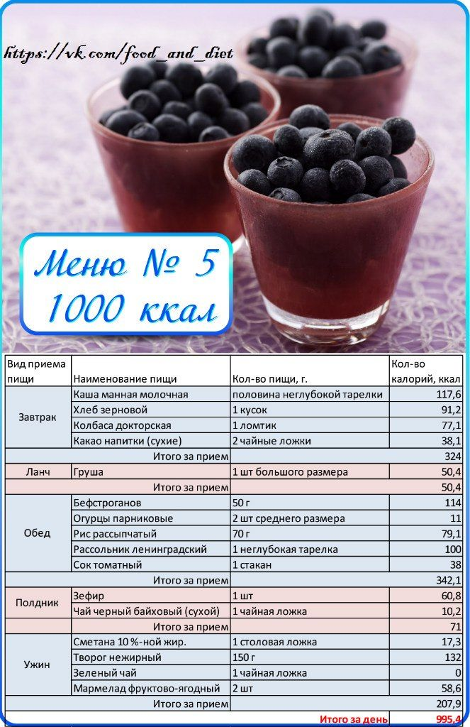 Рацион малокалорийной диеты
