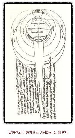 알하젠의 기하학으로 이상화된 눈 해부학