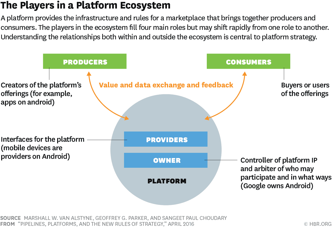 Pipelines, Platforms, and the New Rules of Strategy