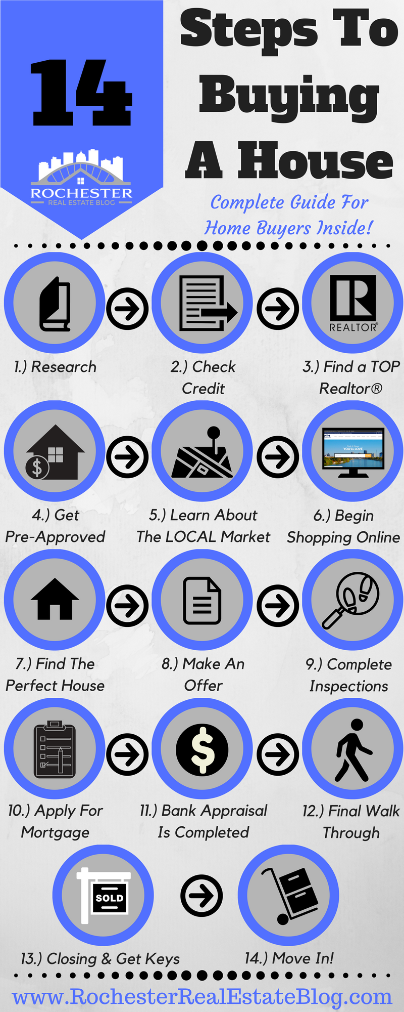14 Steps To Buying A House – A Complete Guide For Home Buyers | Real ...