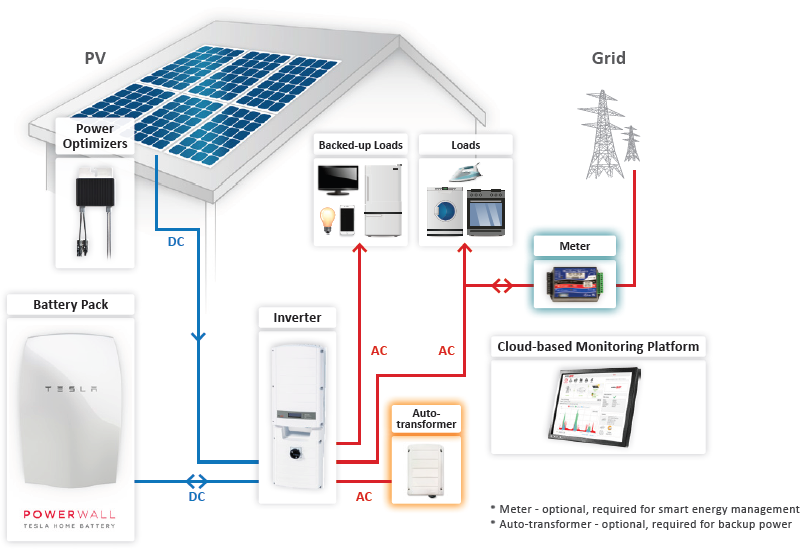 Solaredge Begins South African Rollout Of Powerwall Compatible Storedge Solution Powerwall What Is Solar Energy Tesla Powerwall