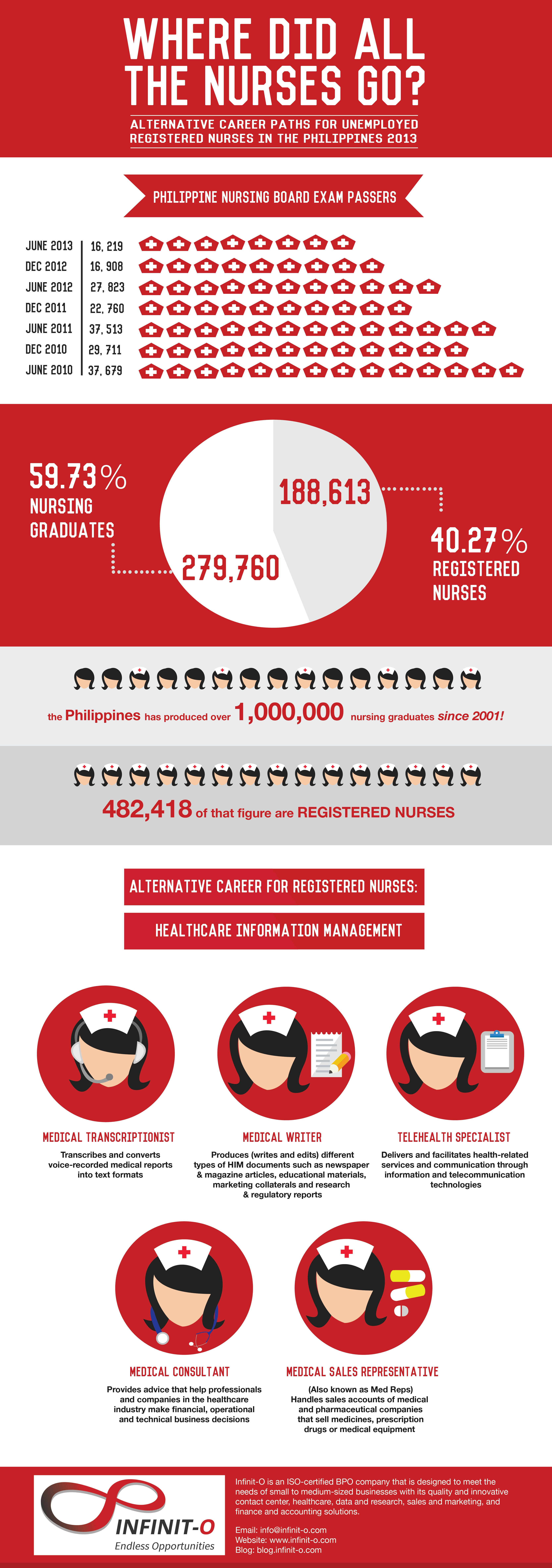 Here are some interesting facts on the supply and demand of ...