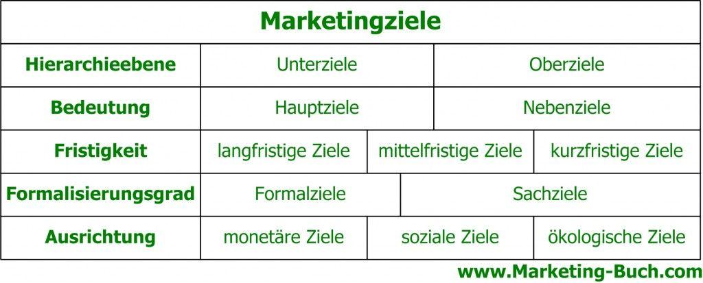Marketingziele Definition Beispiele Marketing Kurzfristige Ziele Ziel