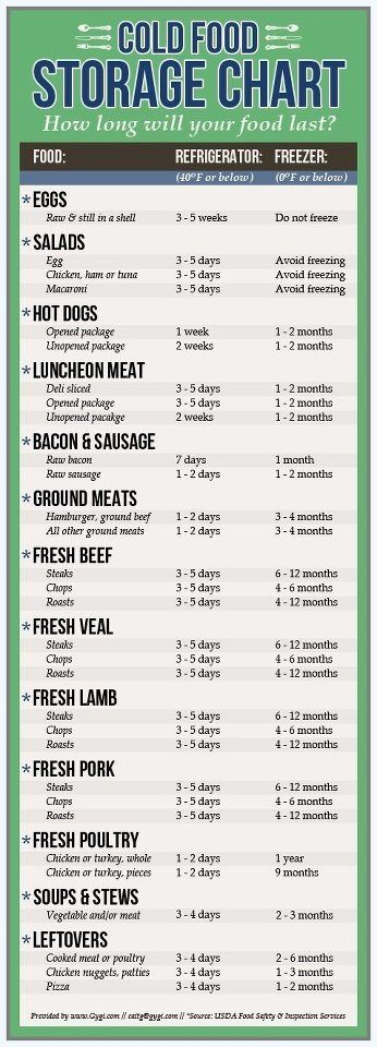 Good to know functional life savers Pinterest Food, Food - Time Conversion Chart
