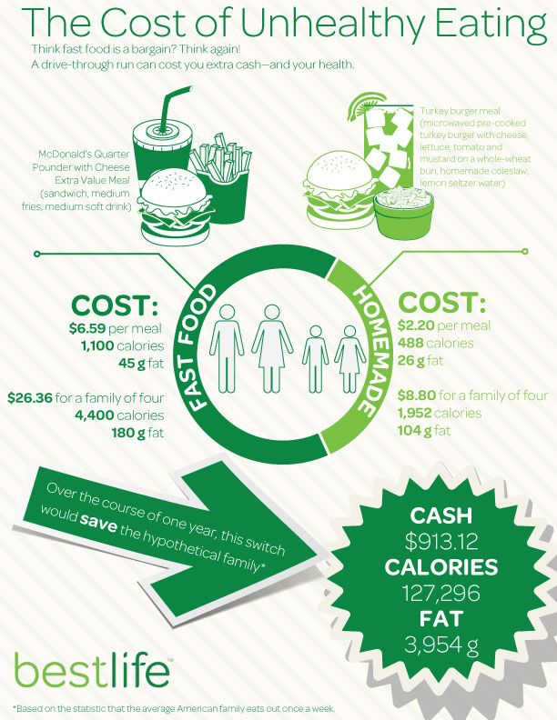 The Cost of Unhealthy Eating - #Infographics #health # ...