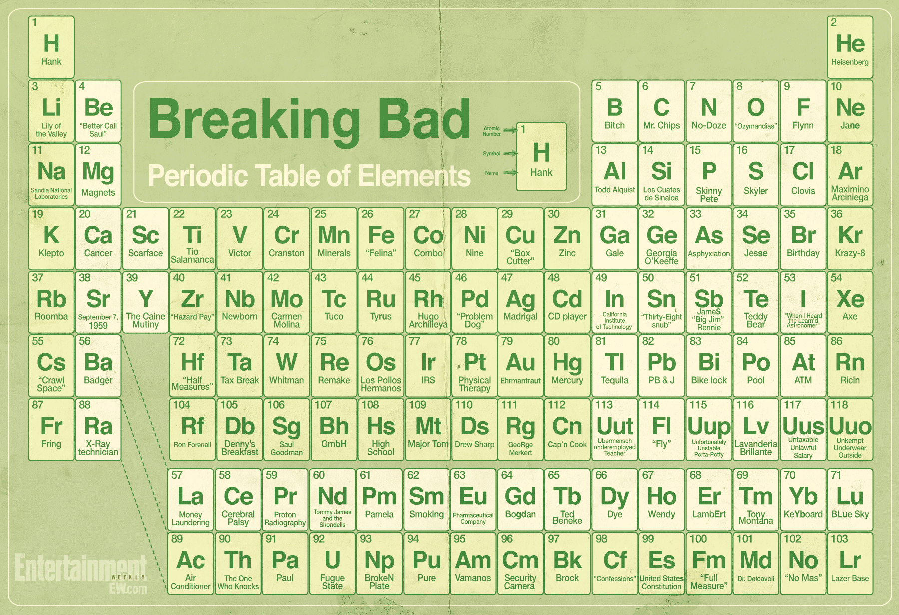 breaking bad the periodic table of elements popwatch ewcom
