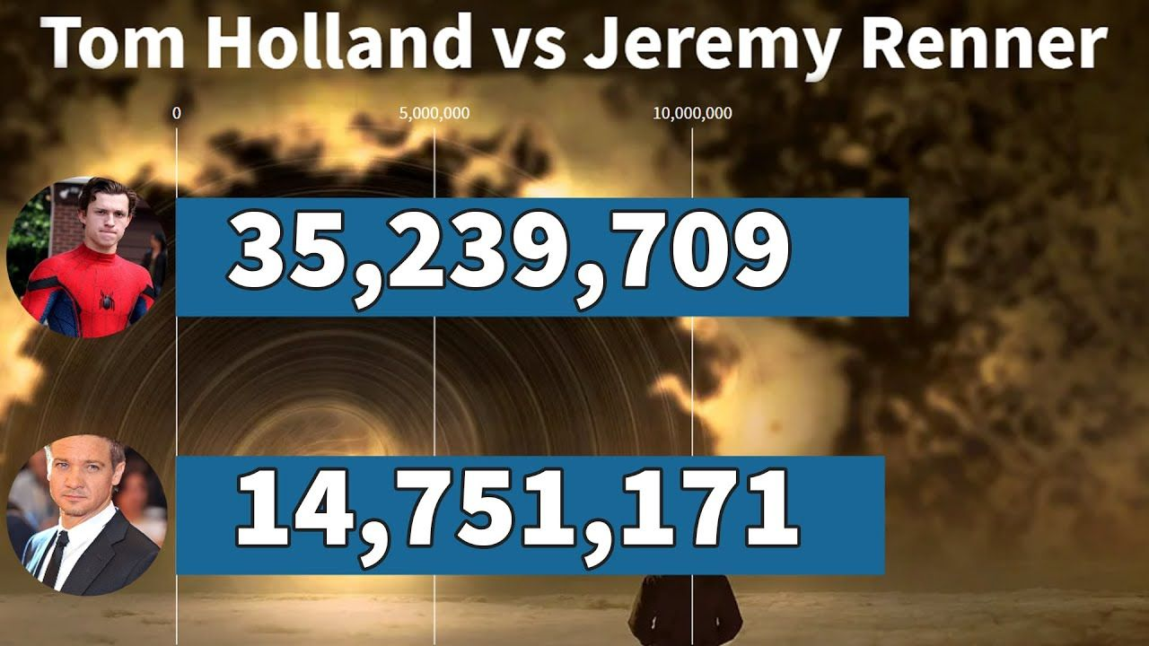 Tom Holland Vs Jeremy Renner Followers Count History 2015 2020 In 2020 Jeremy Renner Tom Holland Jeremy