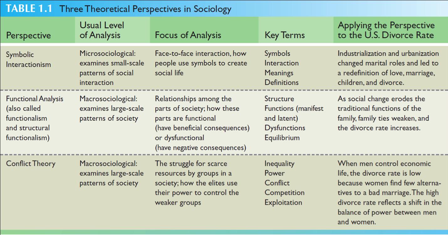 Theoretical Perspectives Sociology Psychology Studies Dissertation Motivation