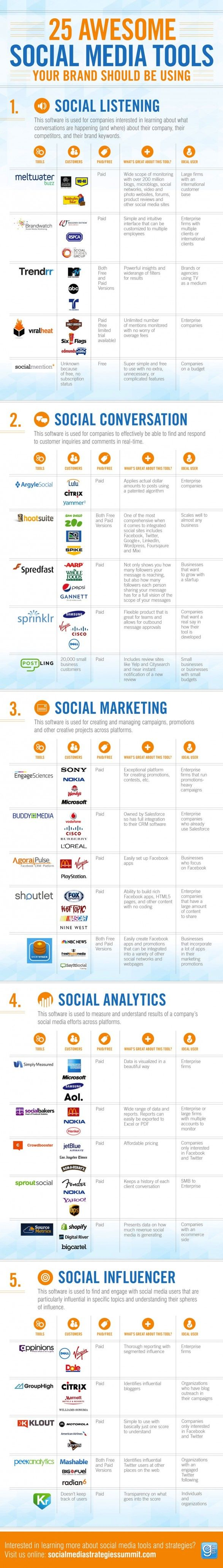 [INFOGRAPHIC] 25 Awesome Social Media Tools Your Brand Should be Using: Listening; Conversation; Marketing; Analytics; Influencing