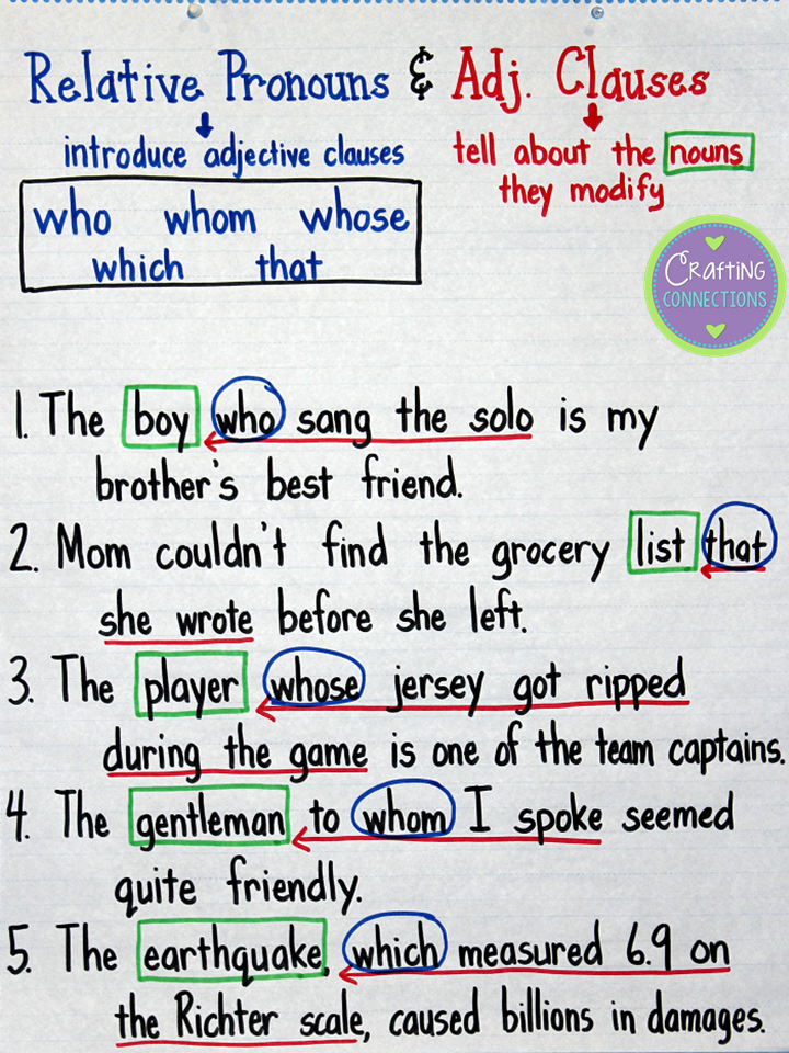 Relative Pronouns & Adjective Clauses Anchor Chart | Englisch ...