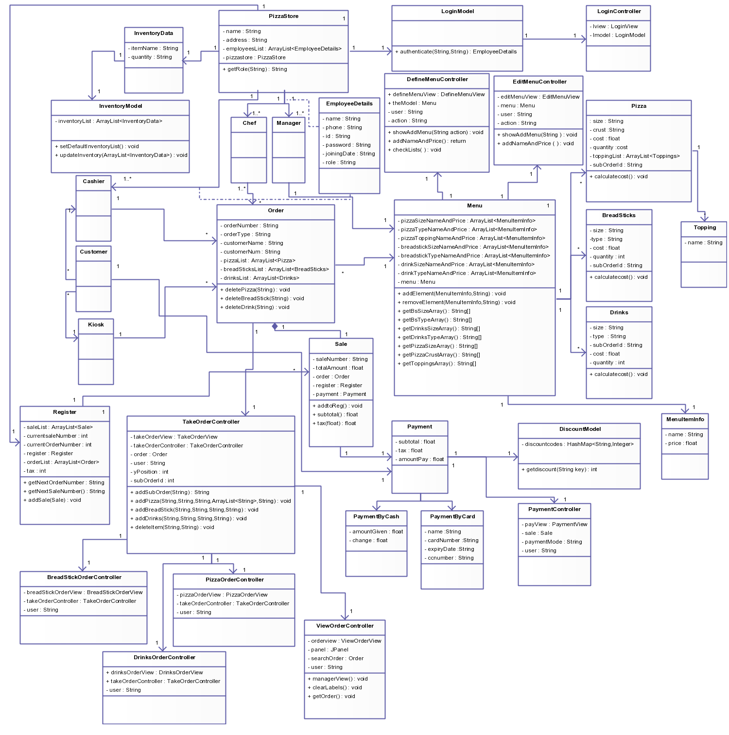 A detailed uml class diagram showing the pizza ordering system a detailed uml class diagram showing the pizza ordering system pooptronica