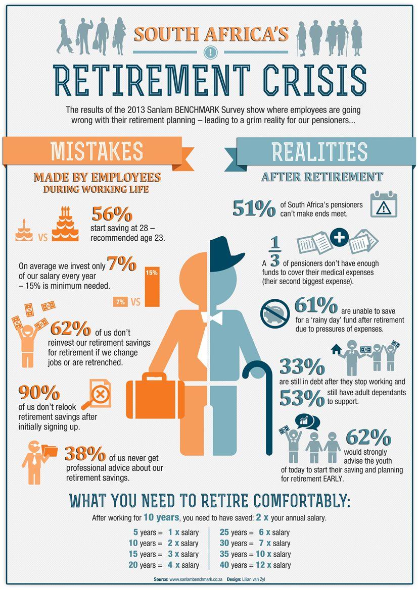 Retirement Crisis Time value of money, Retirement