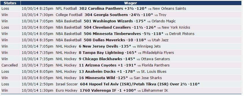 Así nos fue el 30/10 en Zcode #Apuestasdeportivas #NHL #NBA #Soccer http://www.newsystem.me/zcodefb