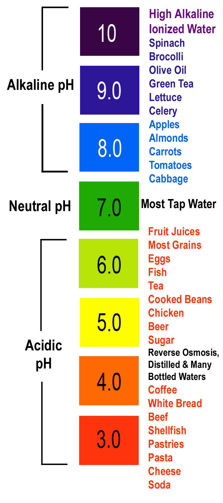 ph chart for your body | PH Chart