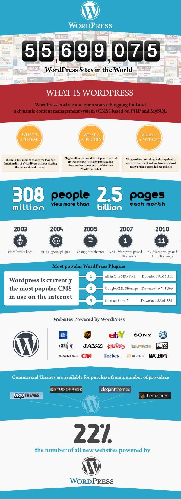 look at all of the big name sites powered by wordpress! the wave of the future!