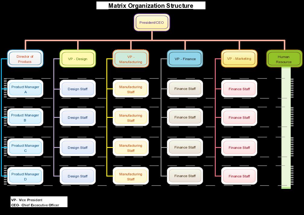 matrix organizational structure essay Organizational structure review of organizational structure review of syngenta essay writing a matrix organizational structure is often termed as.