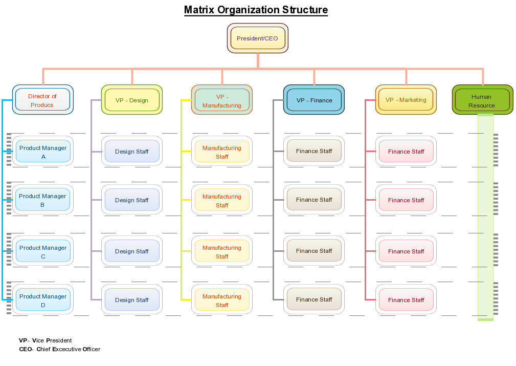 A Matrix Structure Which Shows People Reporting To Two Bosses For Example The Manufacturing Staff May Be Reporting To The Pr Vp Marketing Organization Matrix