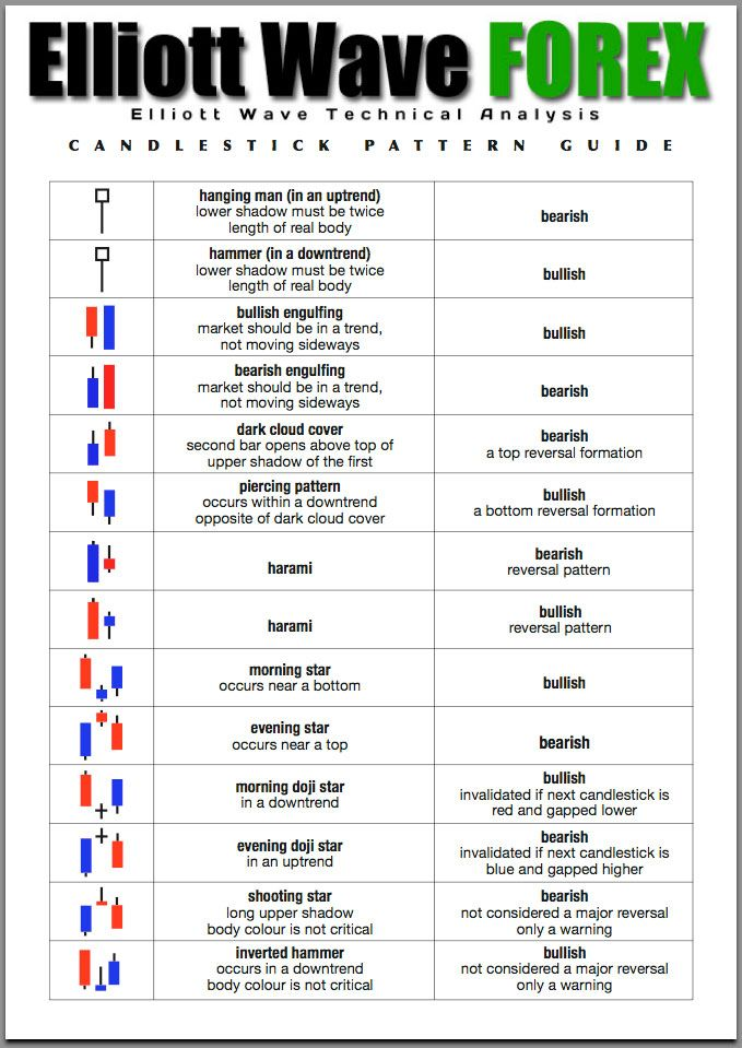 Forex candlestick chart patterns