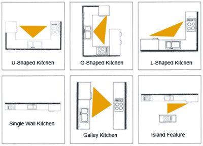 Type Of Kitchen Work Triangle Kitchen Triangle Kitchen Work