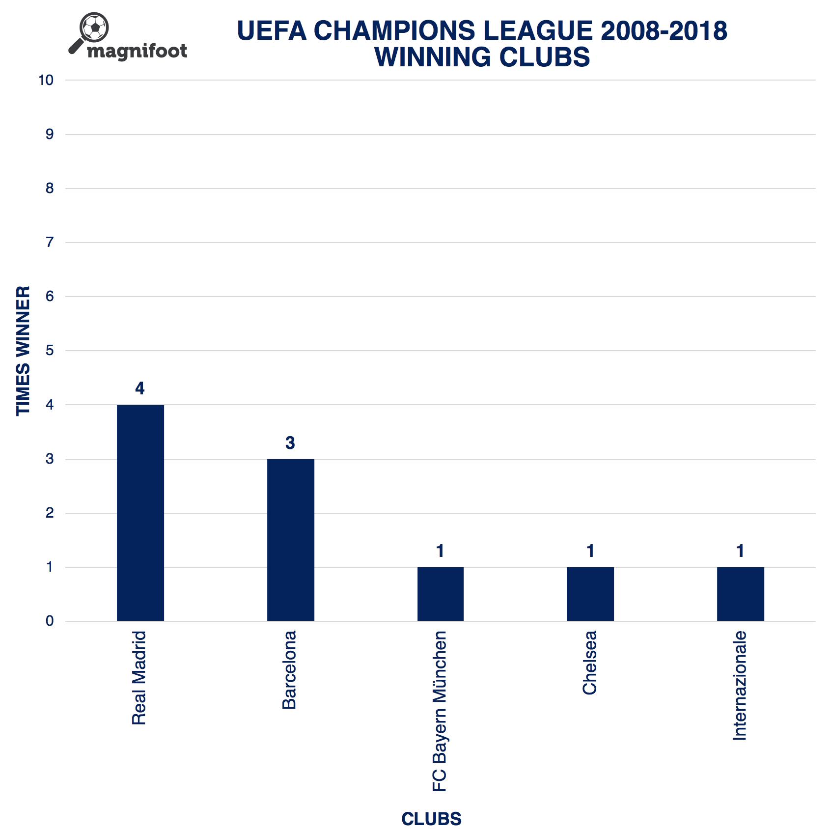 2008-2018 UCL: WINNING CLUBS #magnifoot #uefa #uefachampionsleague