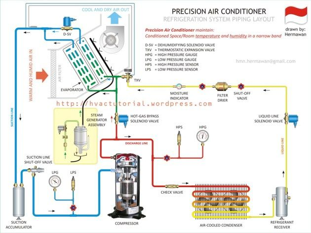 Precision Air Conditioner Refrigeration And Air Conditioning Air Conditioning System Design Central Air Conditioners