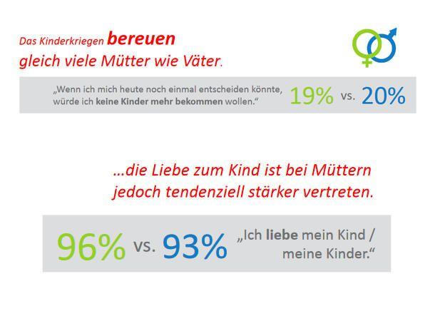 Regretting Parenthood: Ein Fünftel der deutschen Eltern sagt, sie würden keine Kinder mehr bekommen wollen, wenn sie sich heute noch