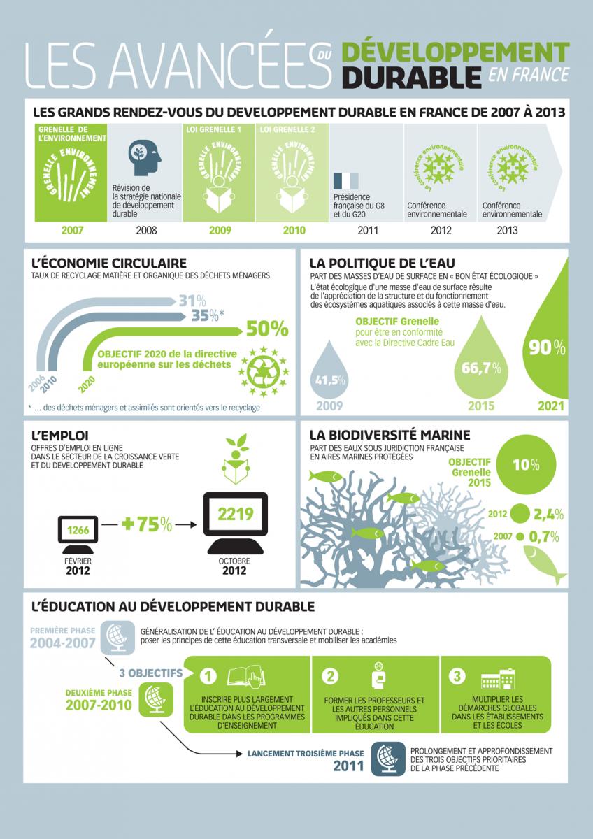 La Progression Du Developpement Durable En France Developpement Durable Education Au Developpement Durable Economie Circulaire