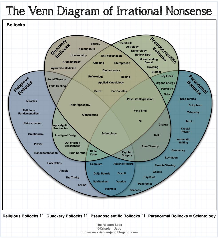 The reason stick the venn diagram of irrational nonsense religion the reason stick the venn diagram of irrational nonsense ccuart Images