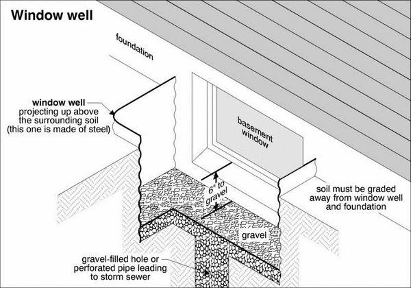 Window Wells Construction Drainage Installation Basement Windows Window Well Basement Window Well Basement Flooring Waterproof